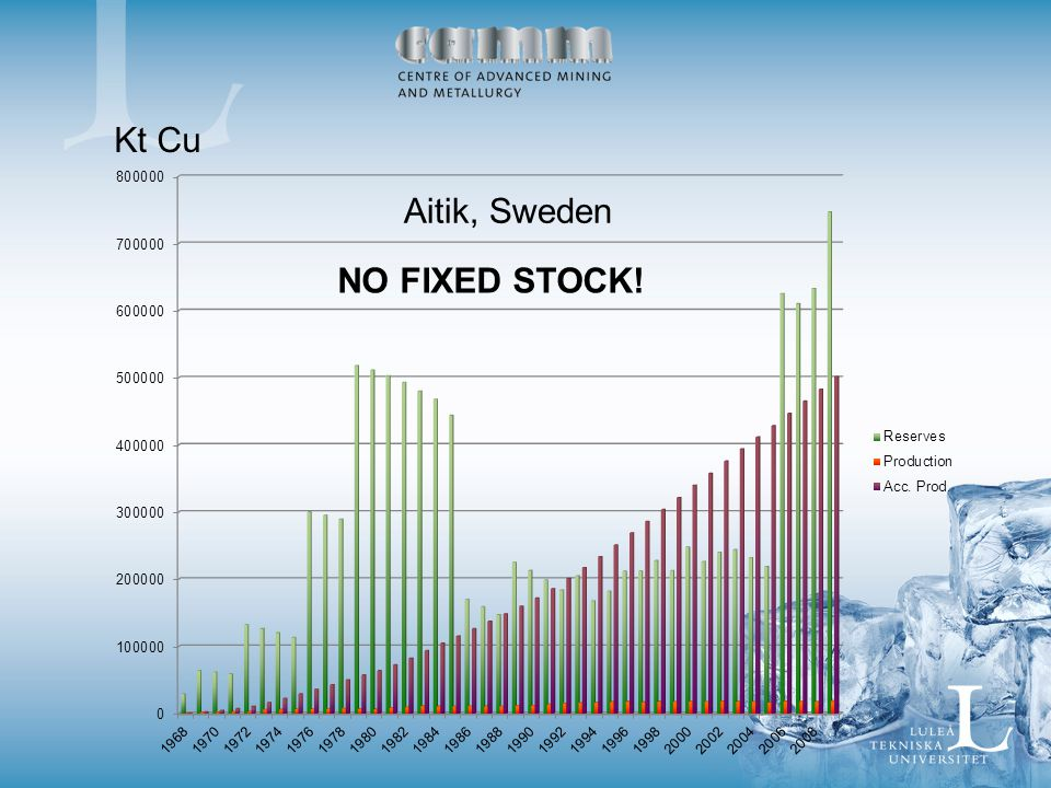 Aitik, Sweden Kt Cu NO FIXED STOCK!