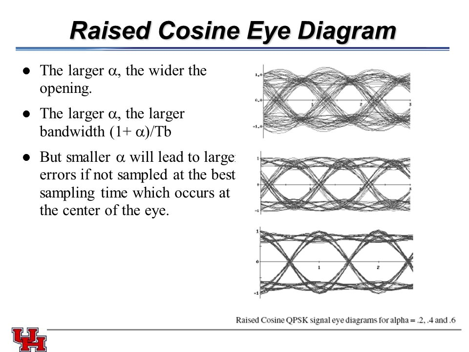 Raised Cosine Eye Diagram The larger , the wider the opening. The larger , the larger bandwidth (1+  )/Tb But smaller  will lead to larger errors