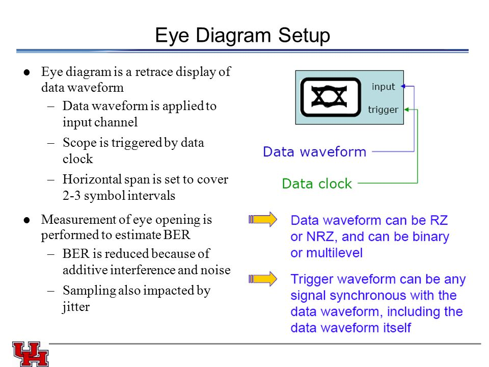 Eye Diagram Setup Eye diagram is a retrace display of data waveform –Data waveform is applied to input channel –Scope is triggered by data clock –Hori