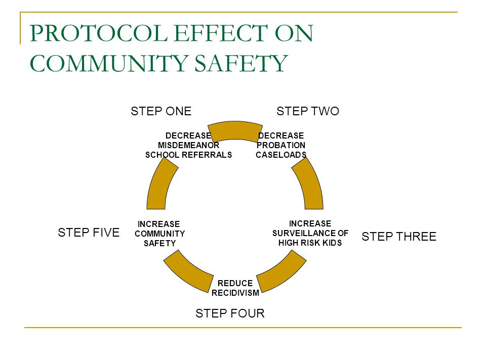 PROTOCOL EFFECT ON COMMUNITY SAFETY DECREASE MISDEMEANOR SCHOOL REFERRALS INCREASE COMMUNITY SAFETY REDUCE RECIDIVISM INCREASE SURVEILLANCE OF HIGH RISK KIDS DECREASE PROBATION CASELOADS STEP ONESTEP TWO STEP THREE STEP FOUR STEP FIVE
