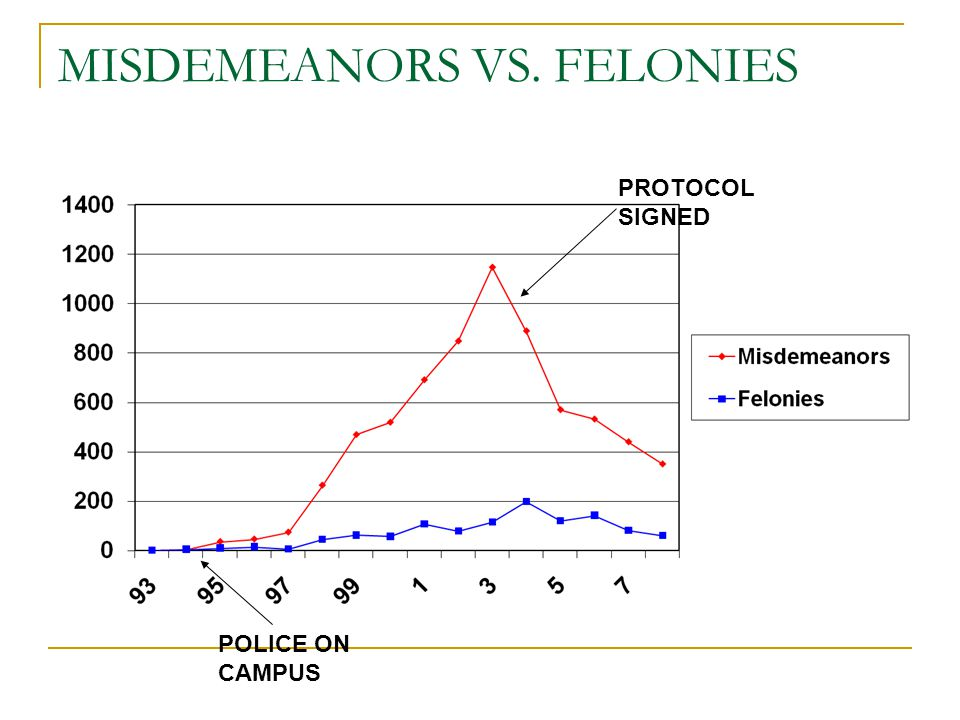 MISDEMEANORS VS. FELONIES POLICE ON CAMPUS PROTOCOL SIGNED