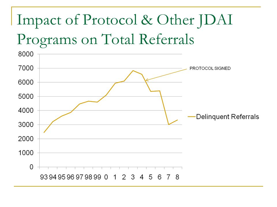 Impact of Protocol & Other JDAI Programs on Total Referrals