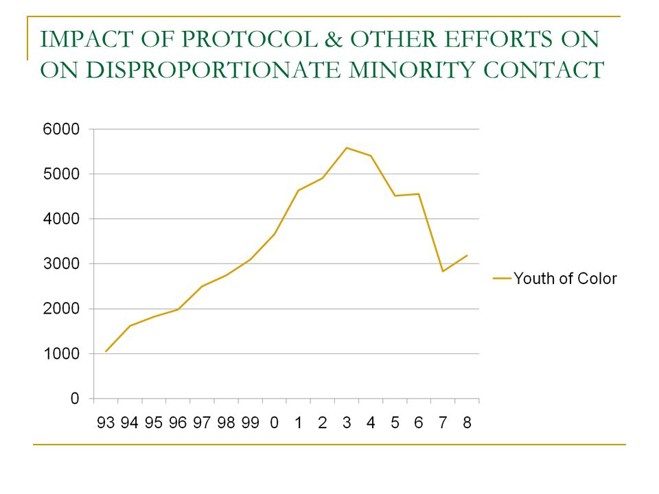 IMPACT OF PROTOCOL & OTHER EFFORTS ON ON DISPROPORTIONATE MINORITY CONTACT