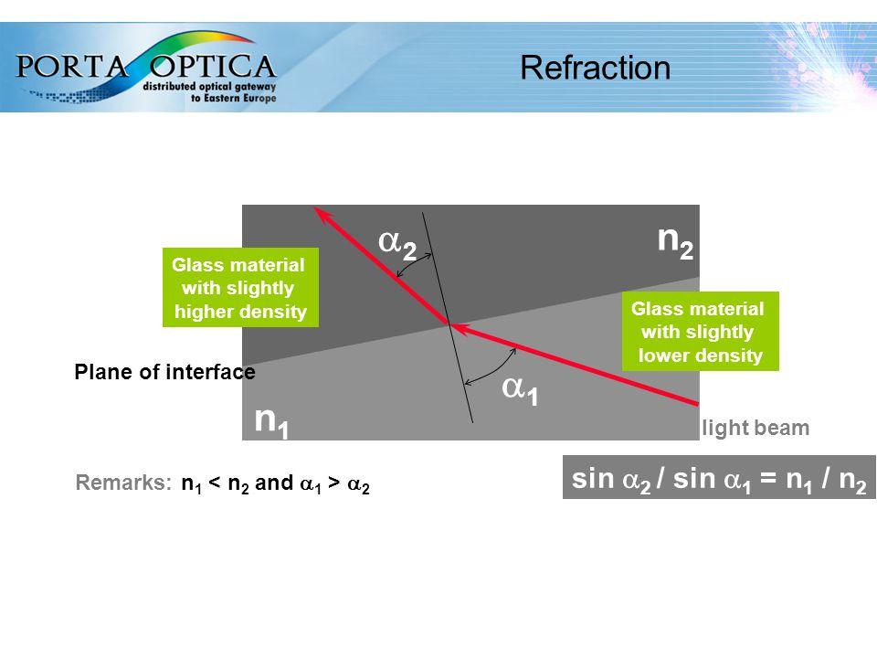 11 Refraction light beam 11 22 Glass material with slightly higher density Glass material with slightly lower density n2n2 n1n1 Remarks: n 1  2 sin  2 / sin  1 = n 1 / n 2 Plane of interface