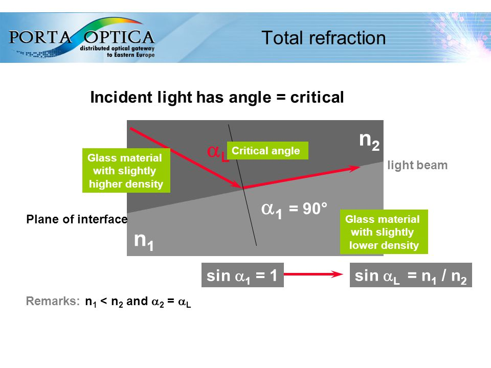 12 Total refraction light beam  1 = 90° LL Glass material with slightly higher density Glass material with slightly lower density n2n2 n1n1 Remarks: n 1 < n 2 and  2 =  L Critical angle sin  1 = 1 sin  L = n 1 / n 2 Plane of interface Incident light has angle = critical
