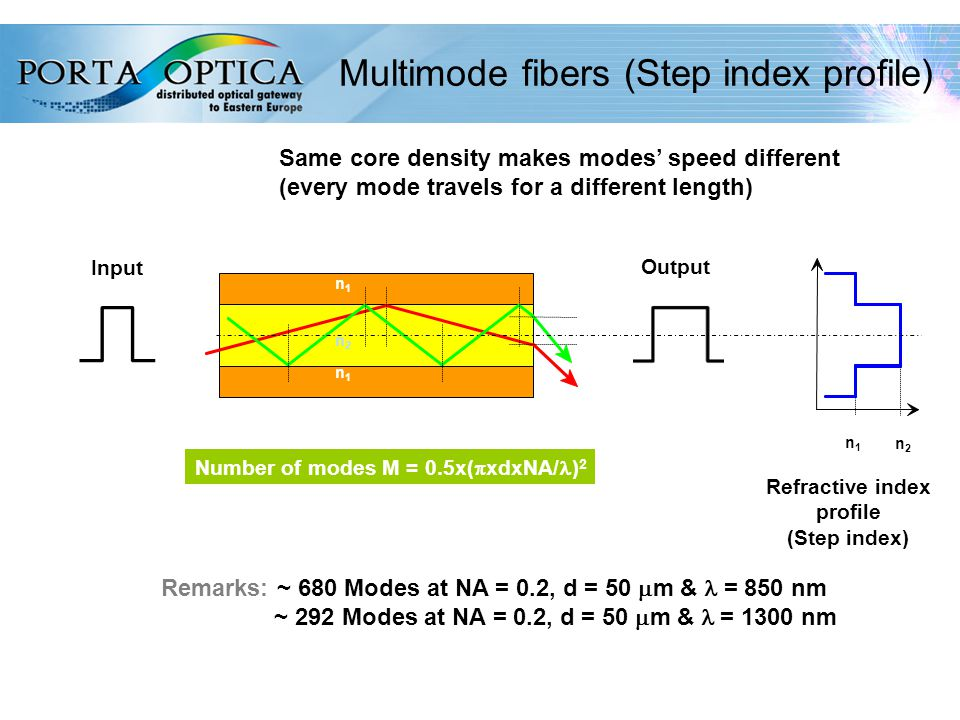 24 Multimode fibers (Step index profile) Refractive index profile (Step index) Remarks: ~ 680 Modes at NA = 0.2, d = 50  m & = 850 nm ~ 292 Modes at NA = 0.2, d = 50  m &  = 1300 nm Number of modes M = 0.5x(  xdxNA/ ) 2 n1n1 n2n2 n1n1 n2n2 n1n1 Same core density makes modes' speed different (every mode travels for a different length) Input Output