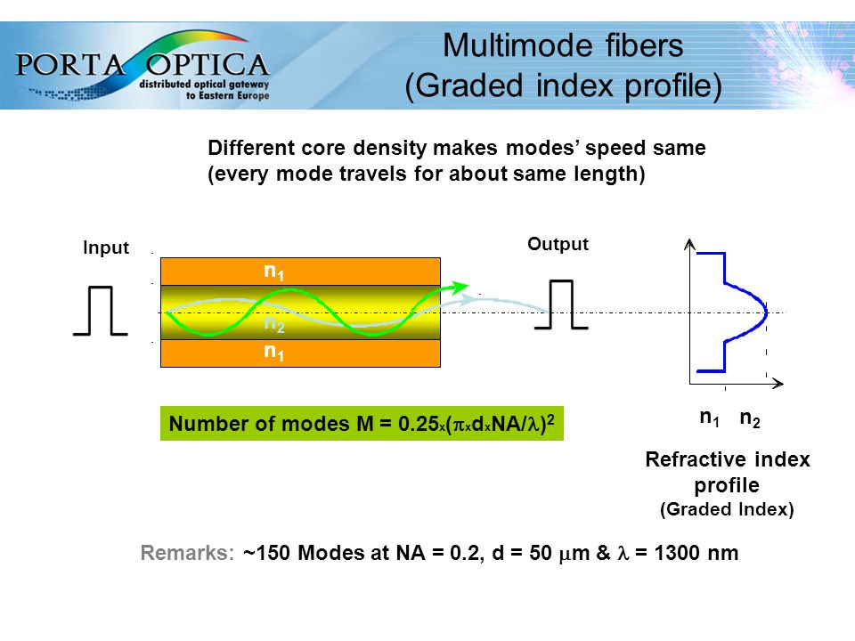 25 Multimode fibers (Graded index profile) n1n1 n1n1 Refractive index profile (Graded Index) Remarks: ~150 Modes at NA = 0.2, d = 50  m & = 1300 nm Number of modes M = 0.25 x (  x d x NA/ ) 2 Different core density makes modes' speed same (every mode travels for about same length) Input Output n2n2