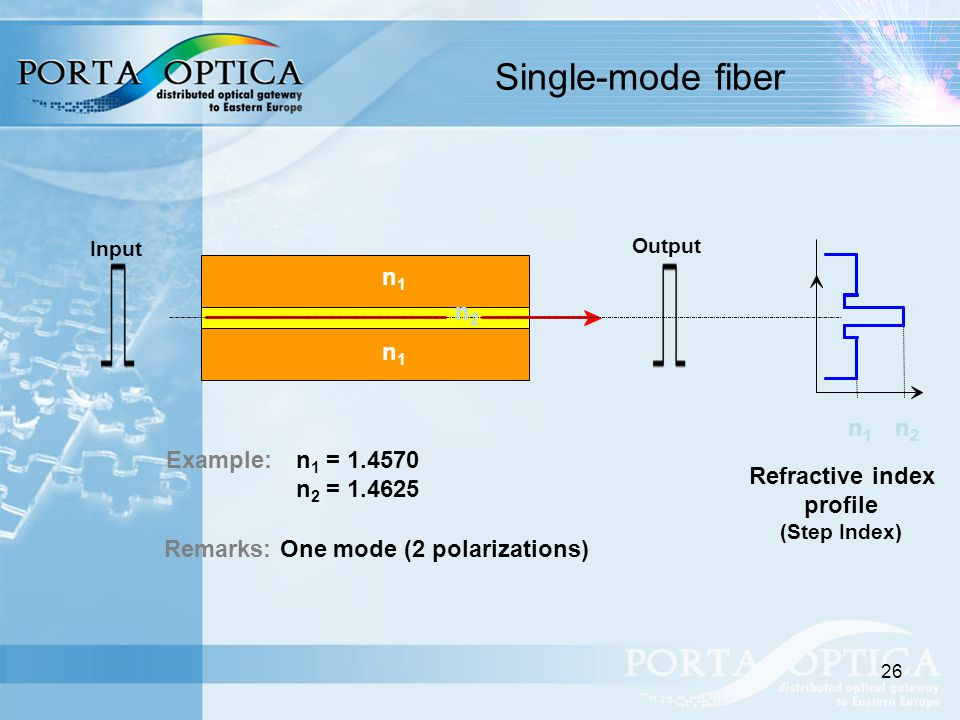 26 Single-mode fiber Refractive index profile (Step Index) Example:n 1 = 1.4570 n 2 = 1.4625 Remarks: One mode (2 polarizations) n1n1 n2n2 n1n1 n1n1 n2n2 Input Output