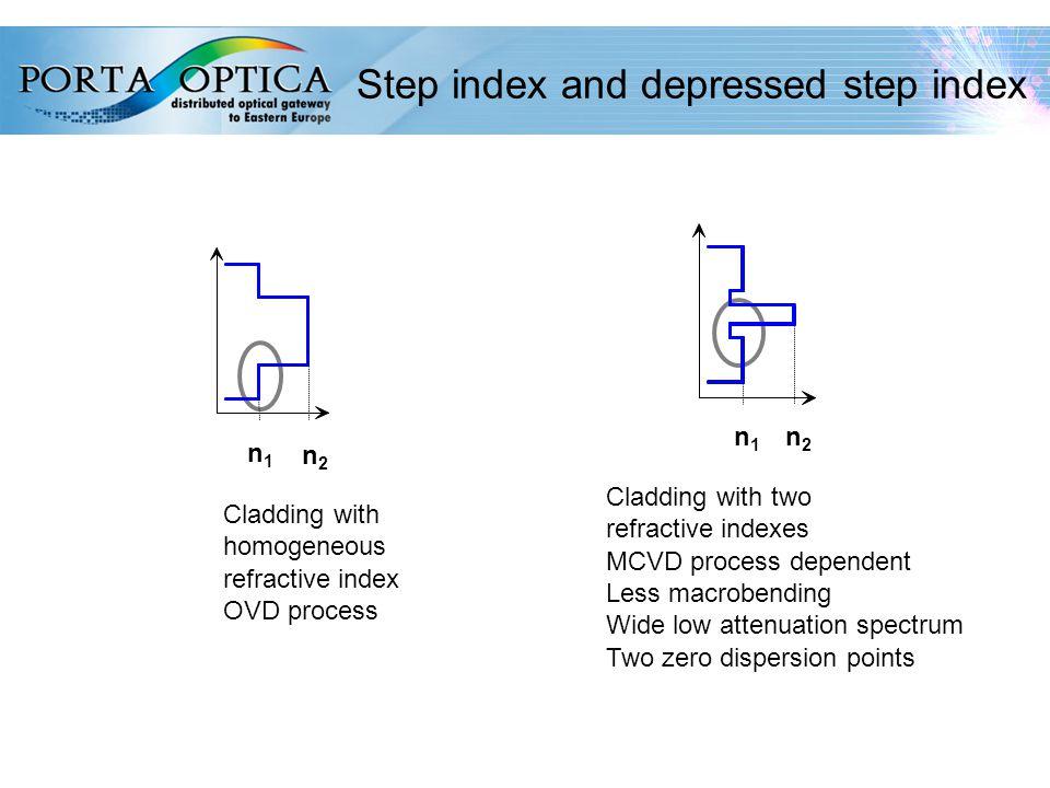 27 Step index and depressed step index n1n1 n2n2 n1n1 n2n2 Cladding with homogeneous refractive index OVD process Cladding with two refractive indexes MCVD process dependent Less macrobending Wide low attenuation spectrum Two zero dispersion points