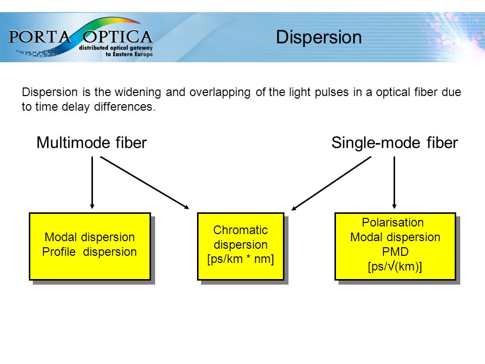32 Dispersion Modal dispersion Profile dispersion Chromatic dispersion [ps/km * nm] Polarisation Modal dispersion PMD [ps/  (km)] Multimode fiberSingle-mode fiber Dispersion is the widening and overlapping of the light pulses in a optical fiber due to time delay differences.