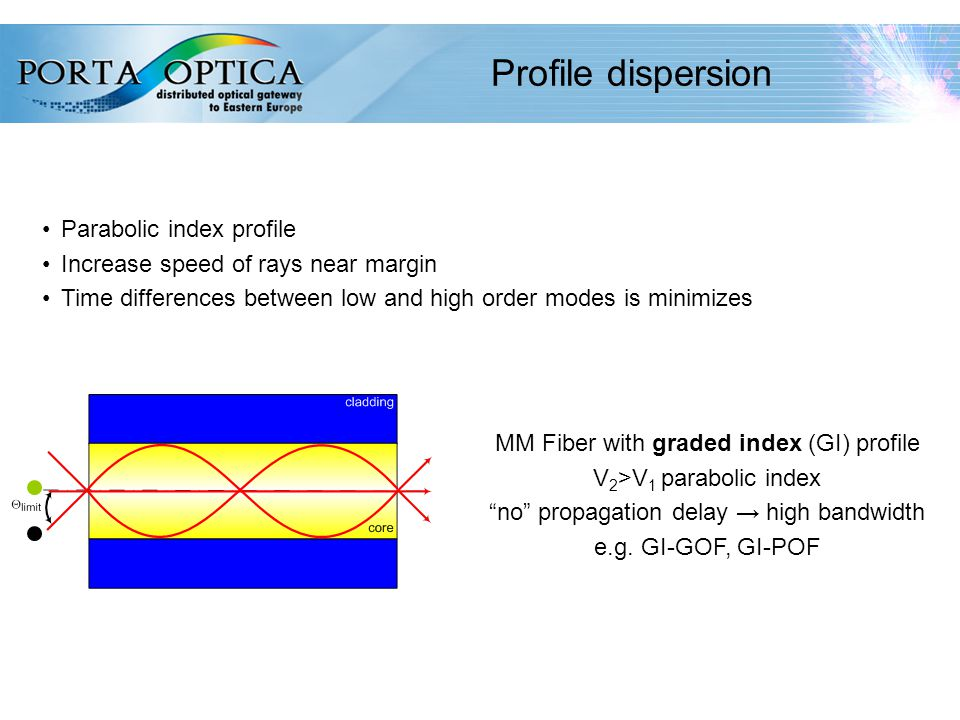 34 Profile dispersion Parabolic index profile Increase speed of rays near margin Time differences between low and high order modes is minimizes MM Fiber with graded index (GI) profile V 2 >V 1 parabolic index no propagation delay → high bandwidth e.g.
