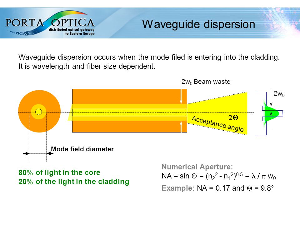 36 Waveguide dispersion 2w 0 Beam waste Acceptance angle Numerical Aperture: NA = sin  = (n 2 2 - n 1 2 ) 0.5 =  w 0 Example: NA = 0.17 and  = 9.8° Waveguide dispersion occurs when the mode filed is entering into the cladding.