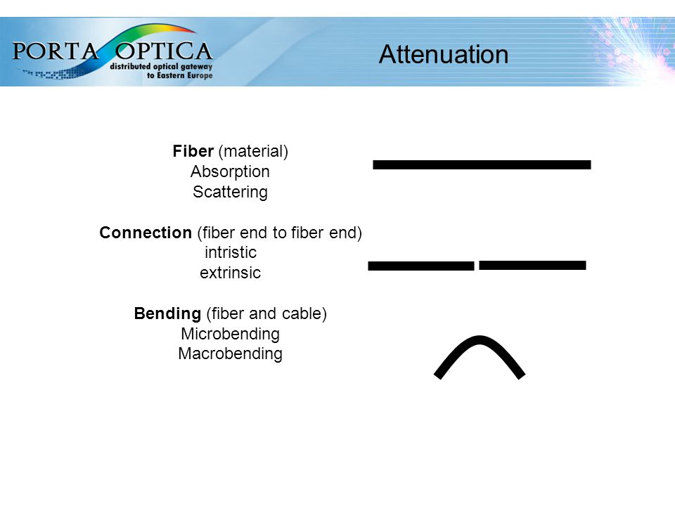 43 Attenuation Fiber (material) Absorption Scattering Connection (fiber end to fiber end) intristic extrinsic Bending (fiber and cable) Microbending Macrobending