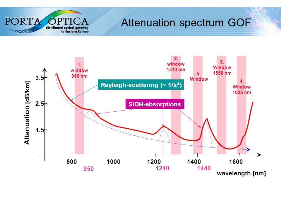 45 Attenuation spectrum GOF 800 1000 1200 1400 1600 wavelength [nm] 3.5 2.5 1.5 Attenuation [dB/km] 3.