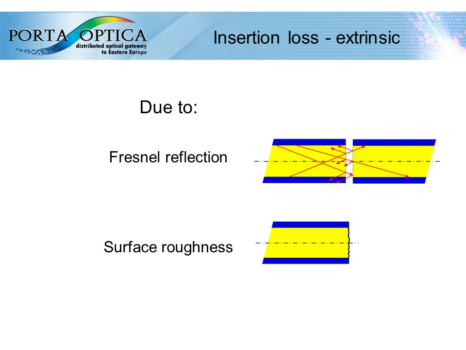 49 Insertion loss - extrinsic Due to: Fresnel reflection Surface roughness
