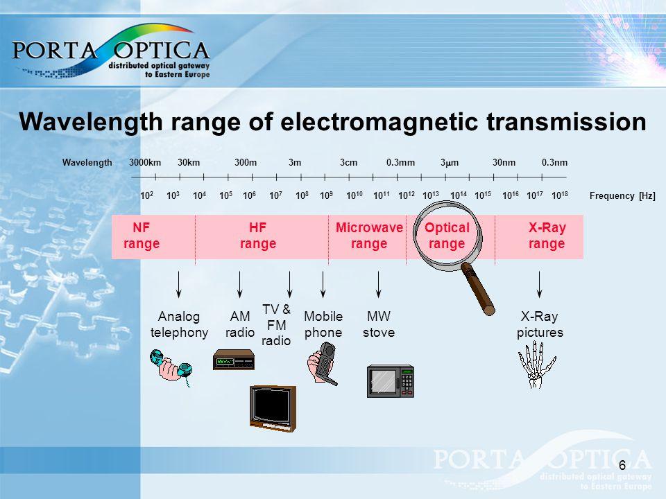 6 Wavelength range of electromagnetic transmission Wavelength Frequency [Hz]10 2 10 3 10 4 10 5 10 6 10 7 10 8 10 9 10 10 10 11 10 12 10 13 10 14 10 15 10 16 10 17 10 18 3000km 30km 300m 3m 3cm 0.3mm 3  m 30nm 0.3nm NF range HF range Microwave range Optical range X-Ray range Analog telephony AM radio TV & FM radio Mobile phone MW stove X-Ray pictures