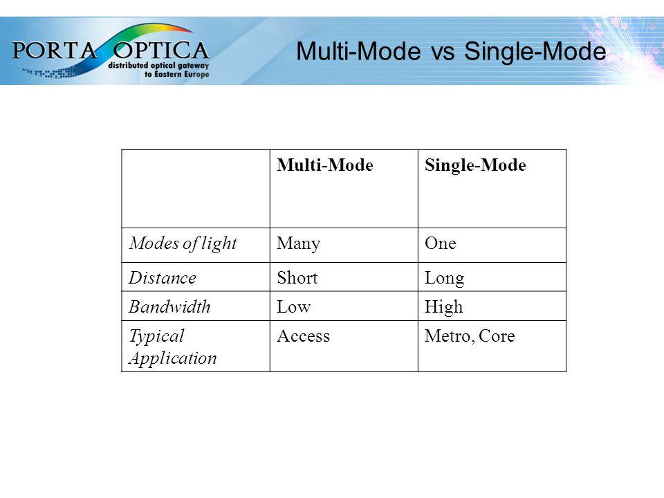 8 Multi-Mode vs Single-Mode Multi-ModeSingle-Mode Modes of lightManyOne DistanceShortLong BandwidthLowHigh Typical Application AccessMetro, Core