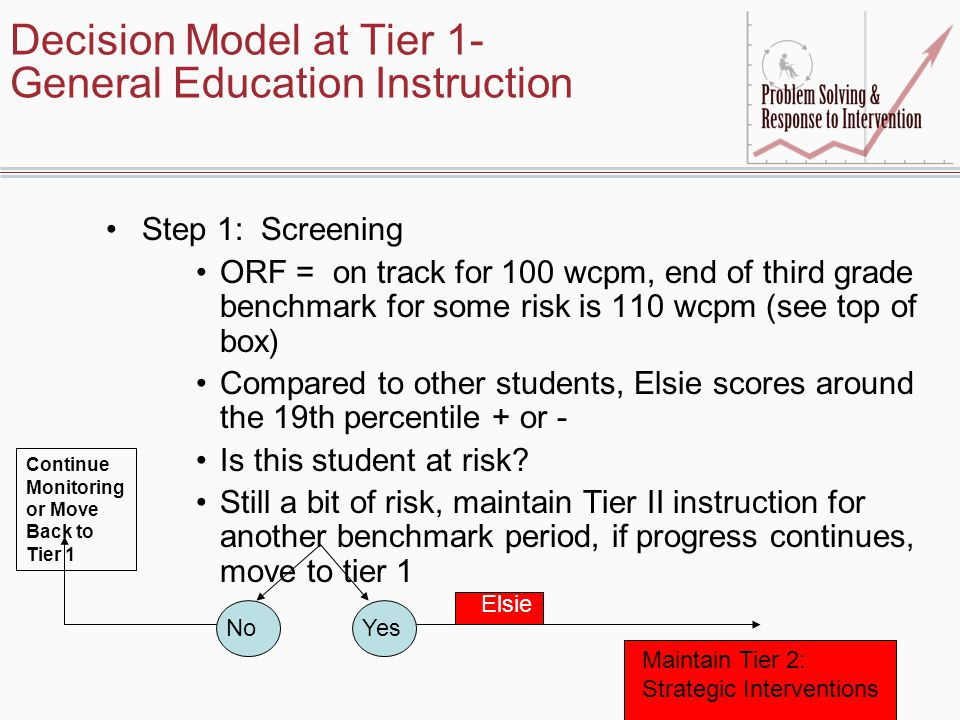 Decision Model at Tier 1- General Education Instruction Step 1: Screening ORF = on track for 100 wcpm, end of third grade benchmark for some risk is 110 wcpm (see top of box) Compared to other students, Elsie scores around the 19th percentile + or - Is this student at risk.
