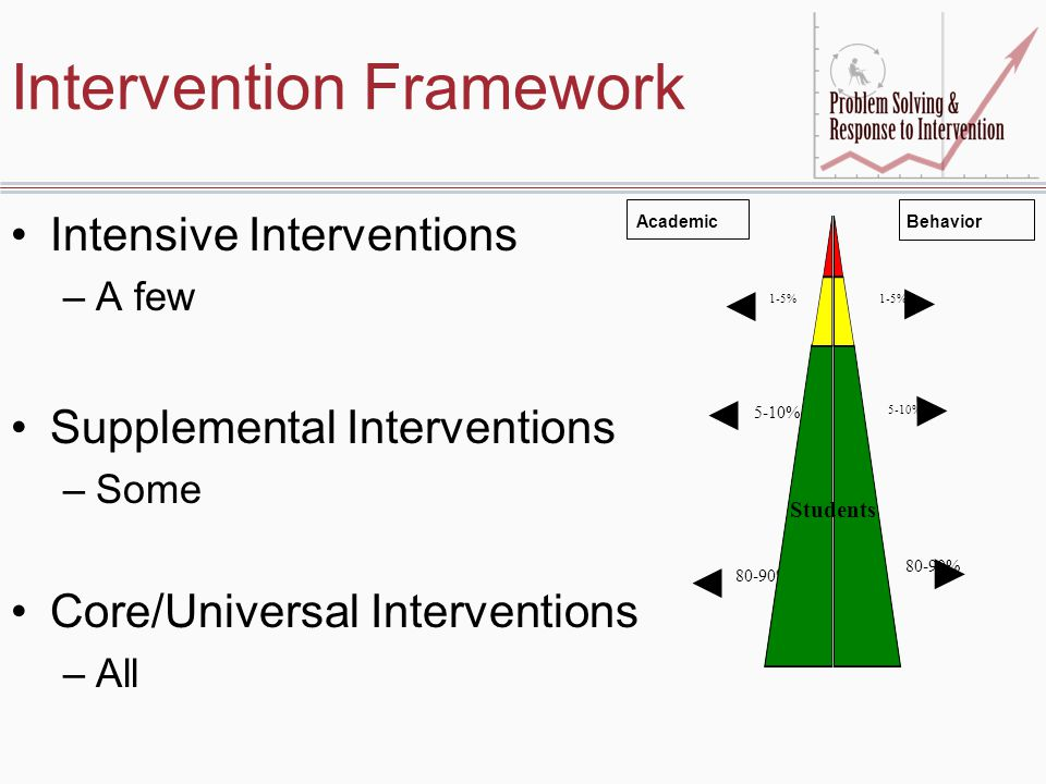 Intervention Framework Intensive Interventions –A few Supplemental Interventions –Some Core/Universal Interventions –All 1-5% 5-10% 80-90% Students AcademicBehavior