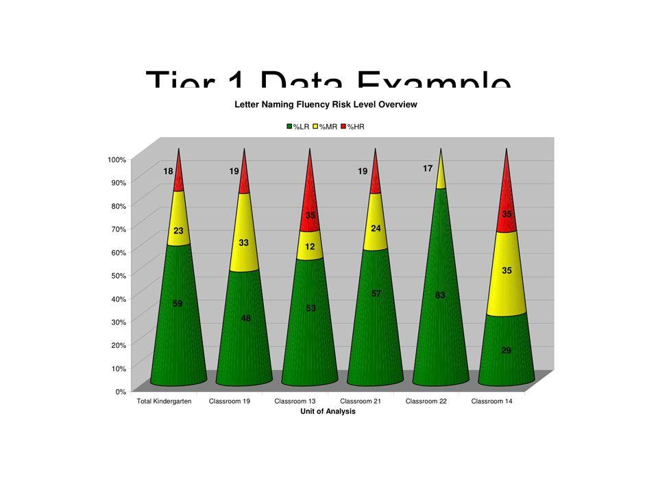 Tier 1 Data Example
