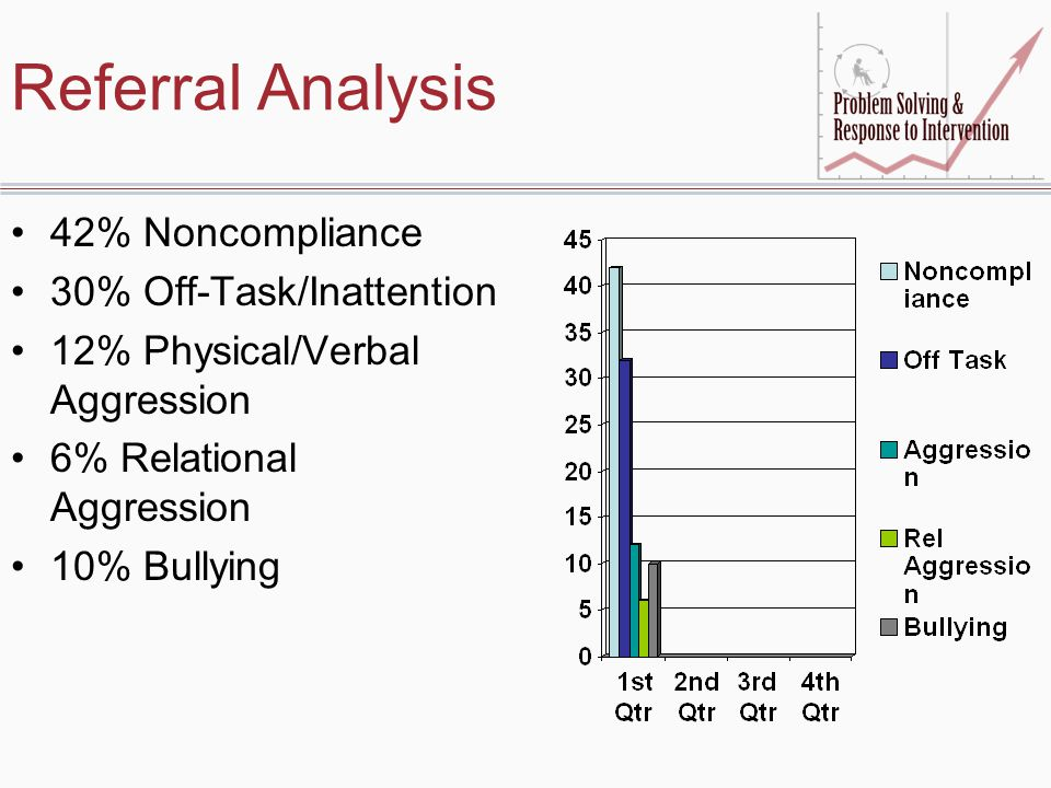 Referral Analysis 42% Noncompliance 30% Off-Task/Inattention 12% Physical/Verbal Aggression 6% Relational Aggression 10% Bullying