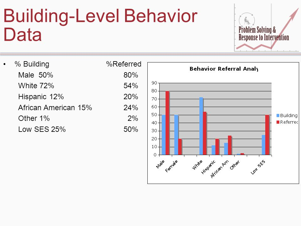Building-Level Behavior Data % Building %Referred Male 50%80% White 72%54% Hispanic 12%20% African American 15%24% Other 1% 2% Low SES 25%50%