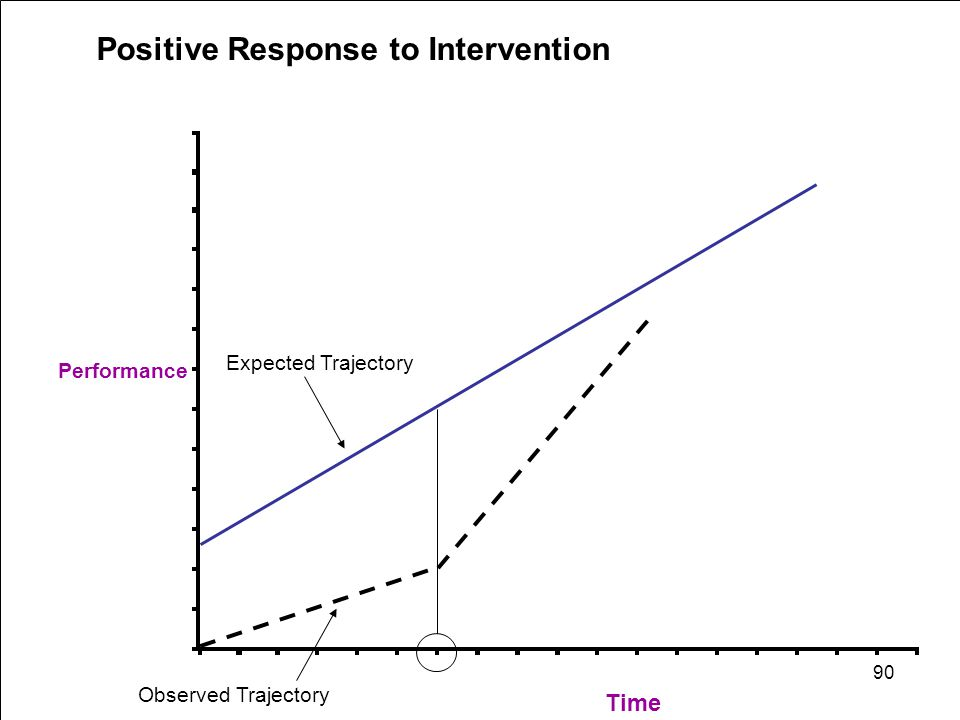 Performance Time Positive Response to Intervention Expected Trajectory Observed Trajectory 90