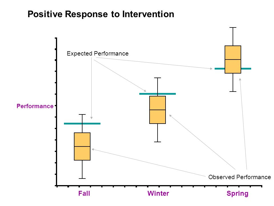 Performance Fall Positive Response to Intervention Expected Performance Observed Performance WinterSpring