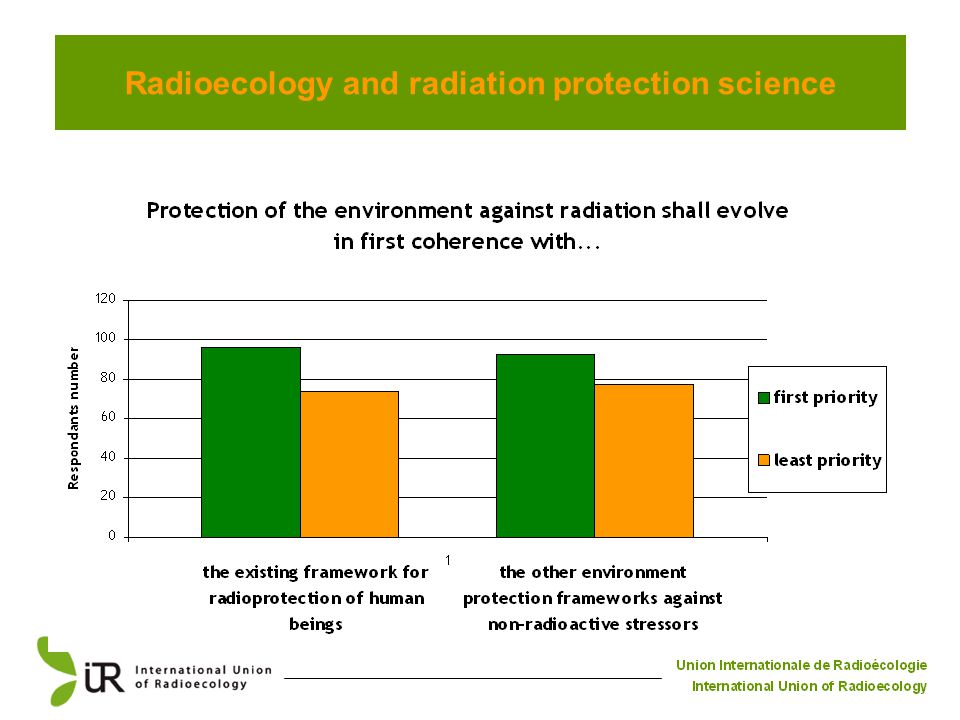 Radioecology and radiation protection science