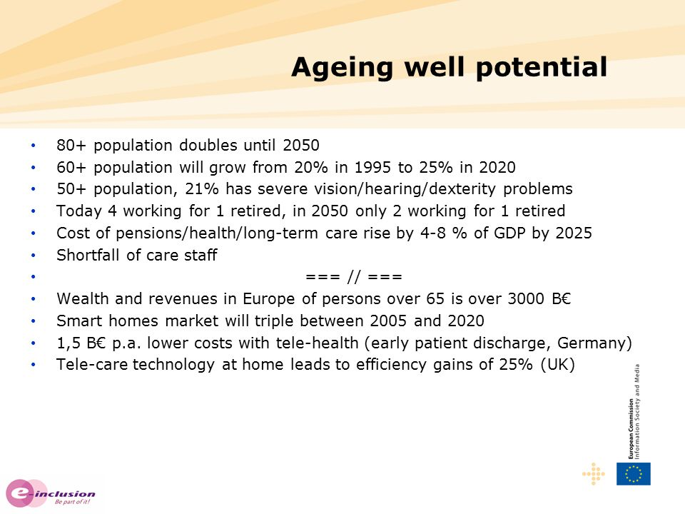 Ageing well potential 80+ population doubles until 2050 60+ population will grow from 20% in 1995 to 25% in 2020 50+ population, 21% has severe vision/hearing/dexterity problems Today 4 working for 1 retired, in 2050 only 2 working for 1 retired Cost of pensions/health/long-term care rise by 4-8 % of GDP by 2025 Shortfall of care staff === // === Wealth and revenues in Europe of persons over 65 is over 3000 B€ Smart homes market will triple between 2005 and 2020 1,5 B€ p.a.