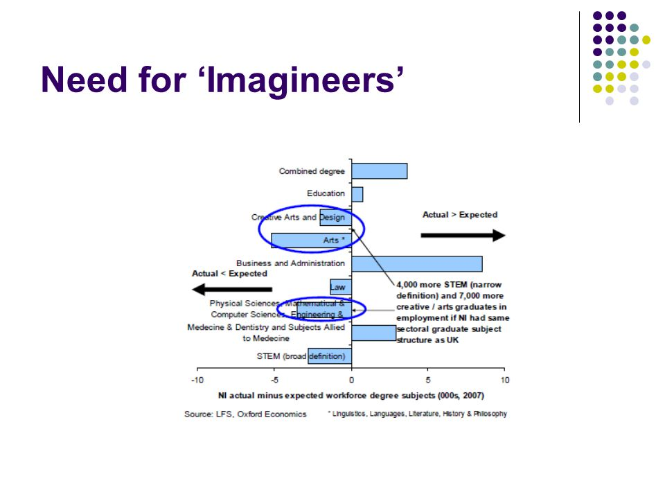 Need for 'Imagineers'
