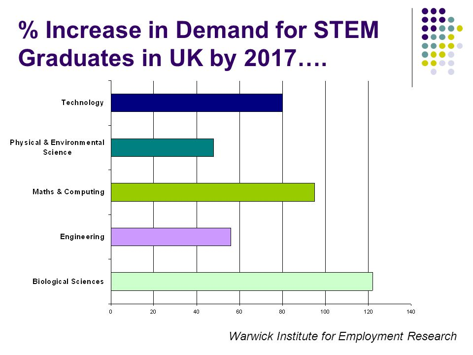 % Increase in Demand for STEM Graduates in UK by 2017…. Warwick Institute for Employment Research