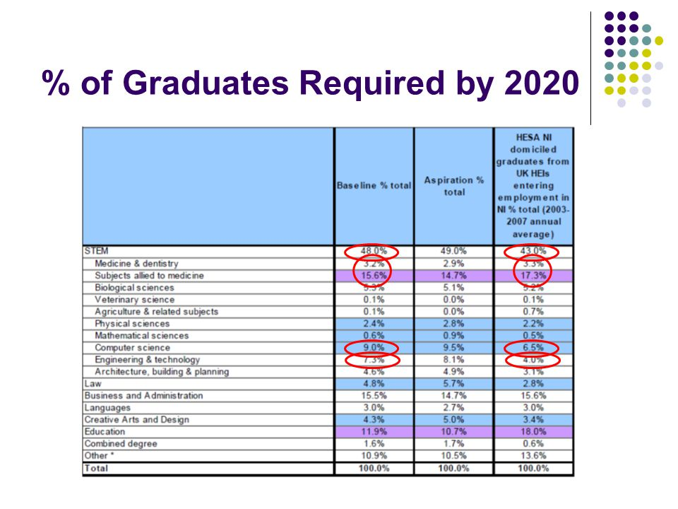 % of Graduates Required by 2020