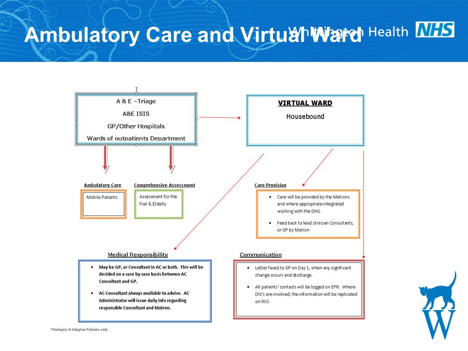 Ambulatory Care and Virtual Ward