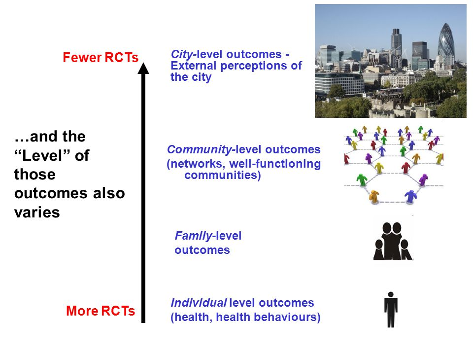 …and the Level of those outcomes also varies City-level outcomes - External perceptions of the city Individual level outcomes (health, health behaviours) Family-level outcomes Community-level outcomes (networks, well-functioning communities) Fewer RCTs More RCTs