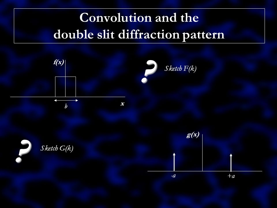 Convolution and the double slit diffraction pattern h(x) x b -a +a .