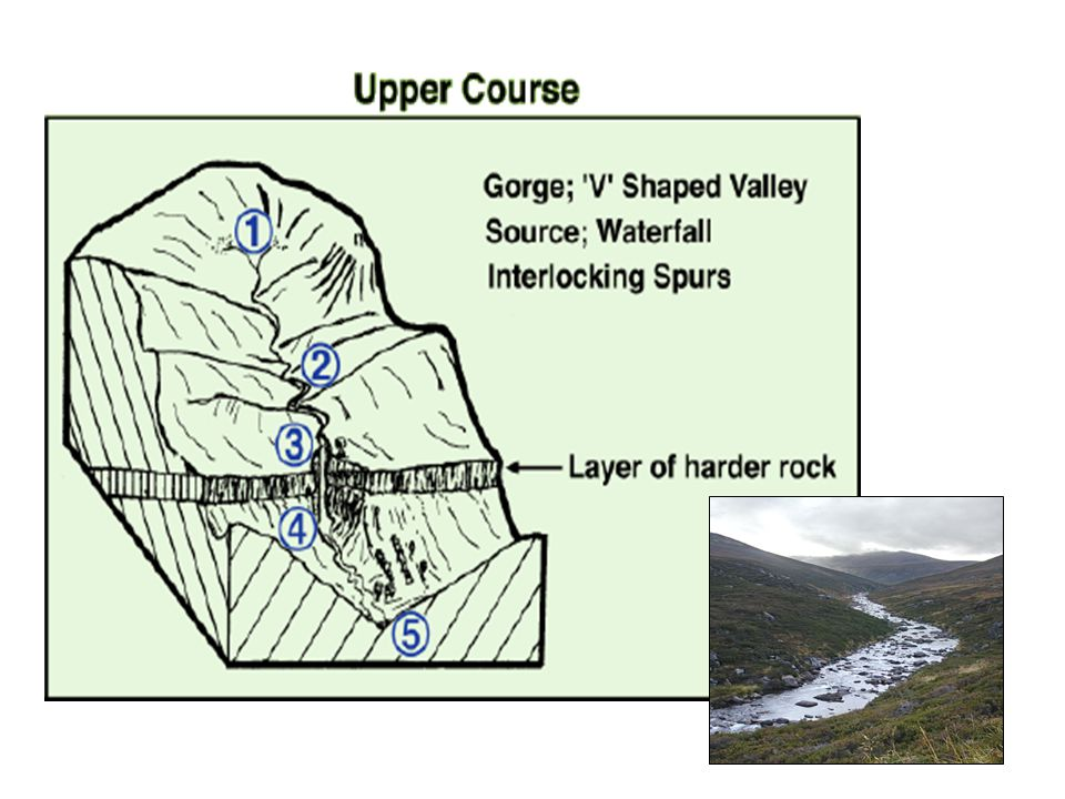 River Valley Development A river has a life cycle from source to mouth.