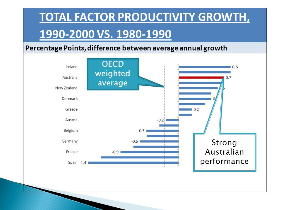 TOTAL FACTOR PRODUCTIVITY GROWTH, 1990-2000 VS.