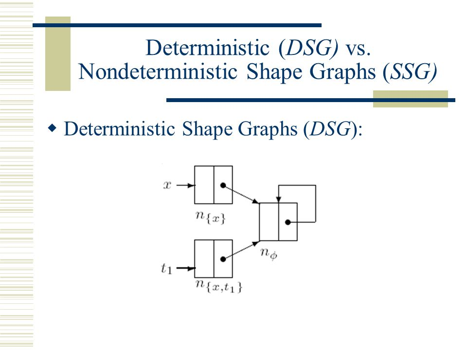 Deterministic (DSG) vs. Nondeterministic Shape Graphs (SSG)  Deterministic Shape Graphs (DSG):