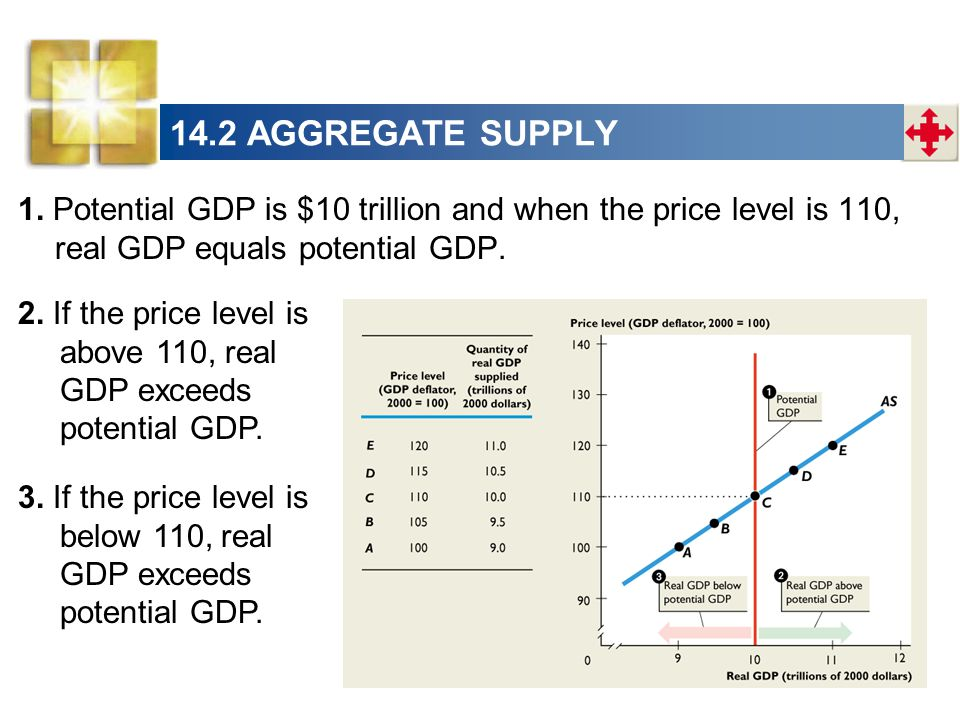 14.2 AGGREGATE SUPPLY 1. Potential GDP is $10 trillion and when the price level is 110, real GDP equals potential GDP. 2. If the price level is above