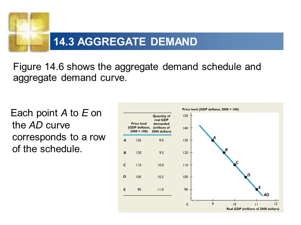 14.3 AGGREGATE DEMAND Figure 14.6 shows the aggregate demand schedule and aggregate demand curve. Each point A to E on the AD curve corresponds to a r