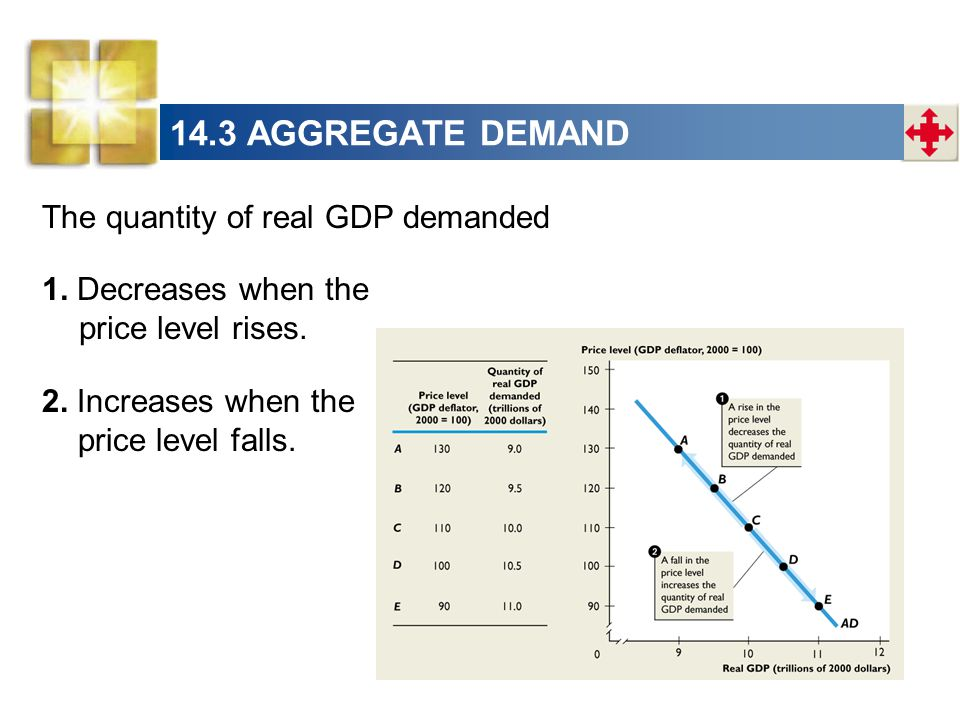 14.3 AGGREGATE DEMAND The quantity of real GDP demanded 2. Increases when the price level falls. 1. Decreases when the price level rises.
