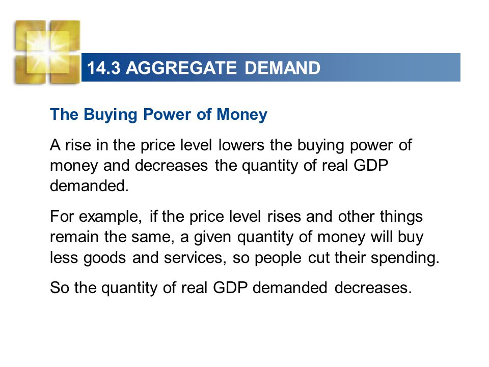 14.3 AGGREGATE DEMAND The Buying Power of Money A rise in the price level lowers the buying power of money and decreases the quantity of real GDP dema