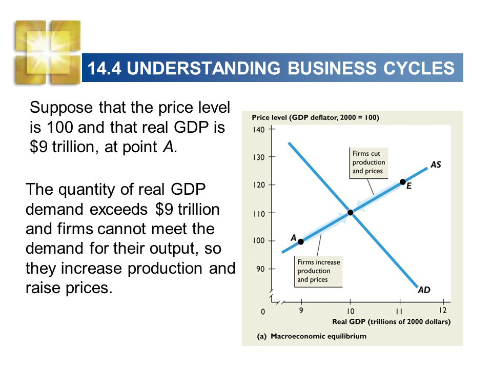 14.4 UNDERSTANDING BUSINESS CYCLES The quantity of real GDP demand exceeds $9 trillion and firms cannot meet the demand for their output, so they incr