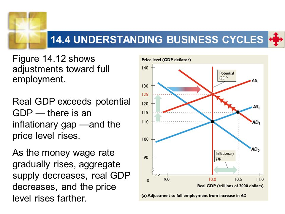 14.4 UNDERSTANDING BUSINESS CYCLES Figure 14.12 shows adjustments toward full employment. Real GDP exceeds potential GDP — there is an inflationary ga
