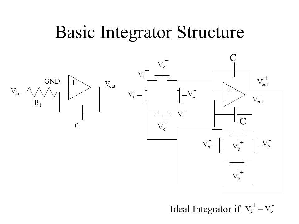 Basic Integrator Structure VcVc + VcVc - VcVc + VcVc - VbVb + VbVb - VbVb - ViVi + ViVi - V out + - VbVb + C C Ideal Integrator if = VbVb + VbVb - GND V out V in R1R1 C