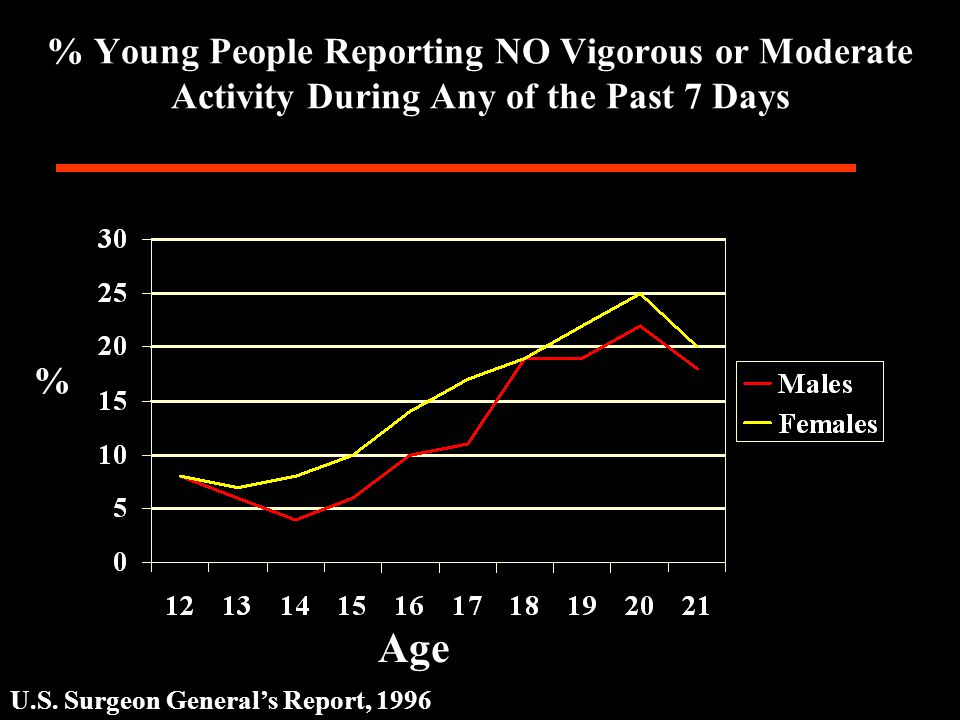 % Young People Reporting NO Vigorous or Moderate Activity During Any of the Past 7 Days Age U.S.