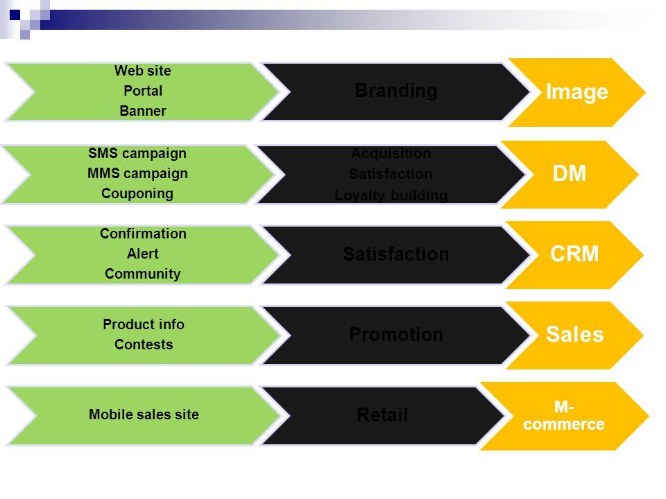 Image Branding Web site Portal Banner DM Acquisition Satisfaction Loyalty building SMS campaign MMS campaign Couponing CRM Satisfaction Confirmation A