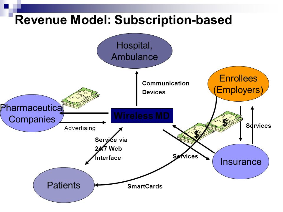 Revenue Model: Subscription-based Pharmaceutical Companies Hospital, Ambulance Patients Enrollees (Employers) $ Wireless MD Communication Devices Insu