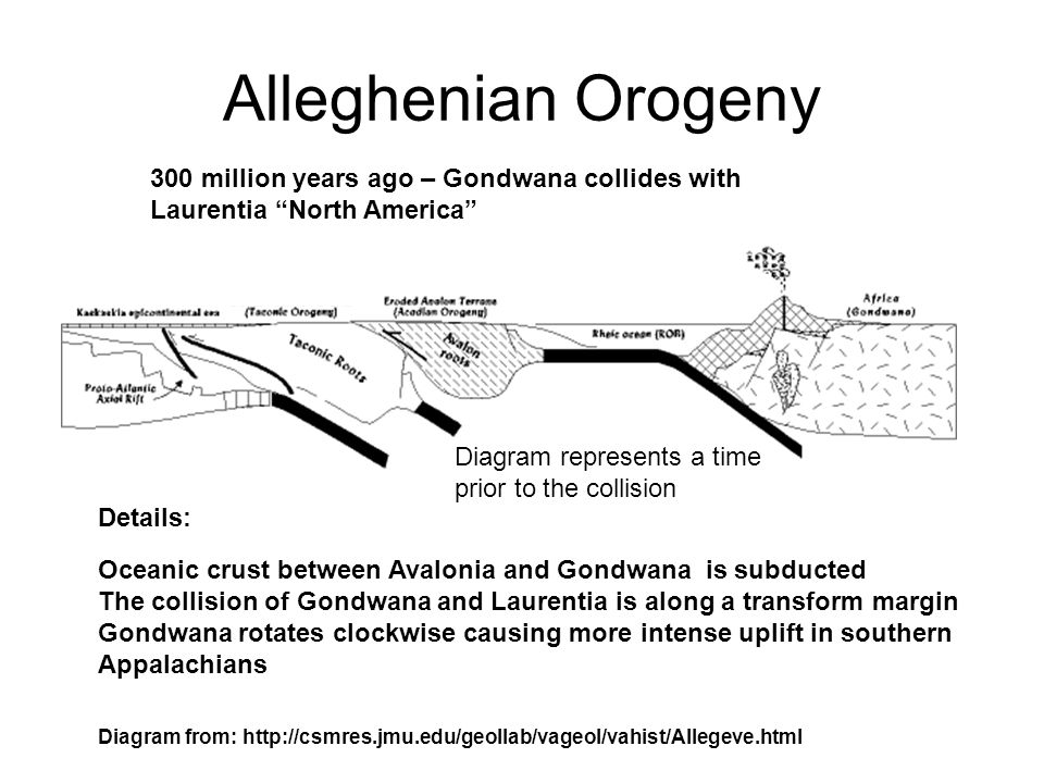 Alleghenian Orogeny Oceanic crust between Avalonia and Gondwana is subducted The collision of Gondwana and Laurentia is along a transform margin Gondwana rotates clockwise causing more intense uplift in southern Appalachians 300 million years ago – Gondwana collides with Laurentia North America Details: Diagram from: http://csmres.jmu.edu/geollab/vageol/vahist/Allegeve.html Diagram represents a time prior to the collision